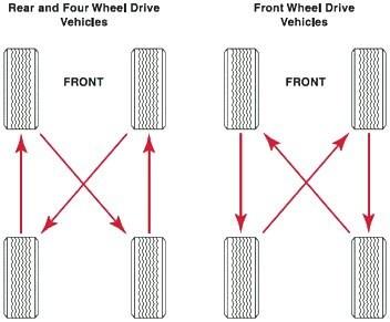 Tire Care Info For Better Tire Performance Hibdon Tires Plus