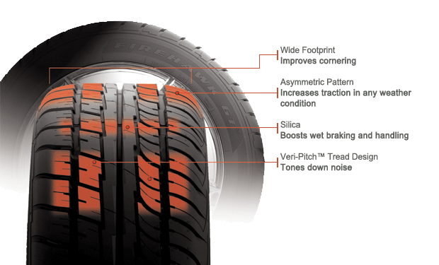 Firestone Firehawk GT tire features and benefits illustration