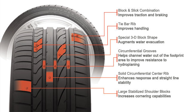 Bridgestone Potenza RE050A tire features and benefits illustration